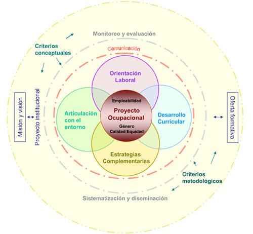 Mapa conceptual sobre empleabilidad, calidad y equidad en el diseño ...